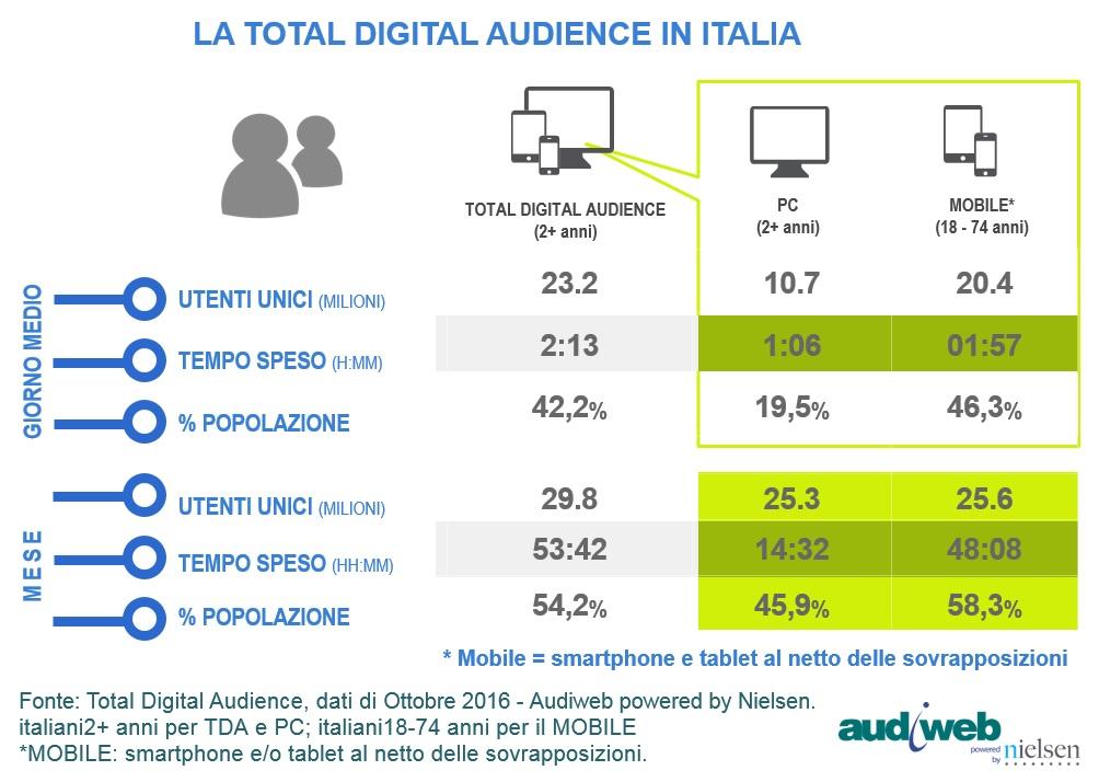 Statistiche accesso al web da dispositivi mobile e pc